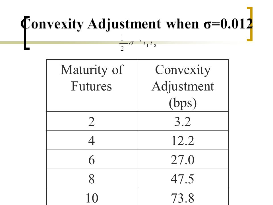 Maturity of Futures Convexity Adjustment (bps) 23.2 412.2 627.0 847.5 1073.8