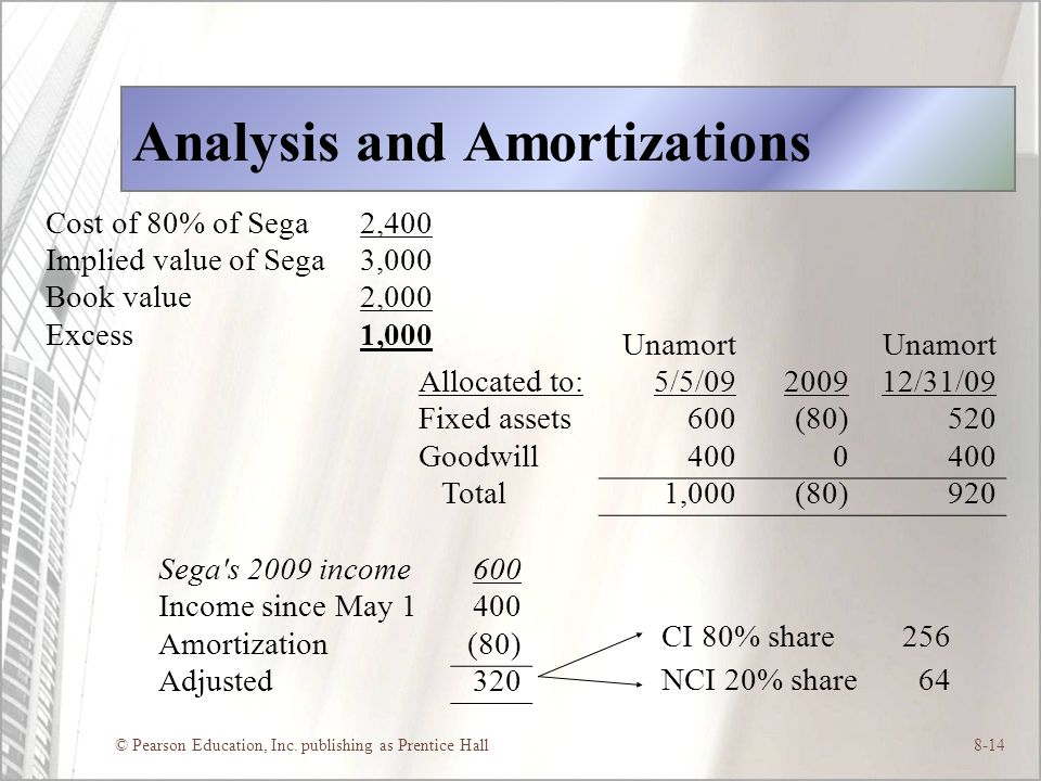 © Pearson Education, Inc. publishing as Prentice Hall8-14 Analysis and Amortizations Cost of 80% of Sega2,400 Implied value of Sega3,000 Book value2,0