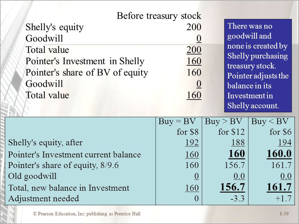 © Pearson Education, Inc. publishing as Prentice Hall8-39 Before treasury stock Shelly's equity200 Goodwill0 Total value200 Pointer's Investment in Sh