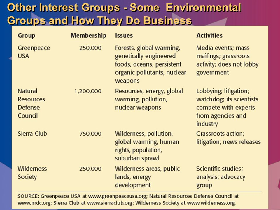 Other Interest Groups - Some Environmental Groups and How They Do Business