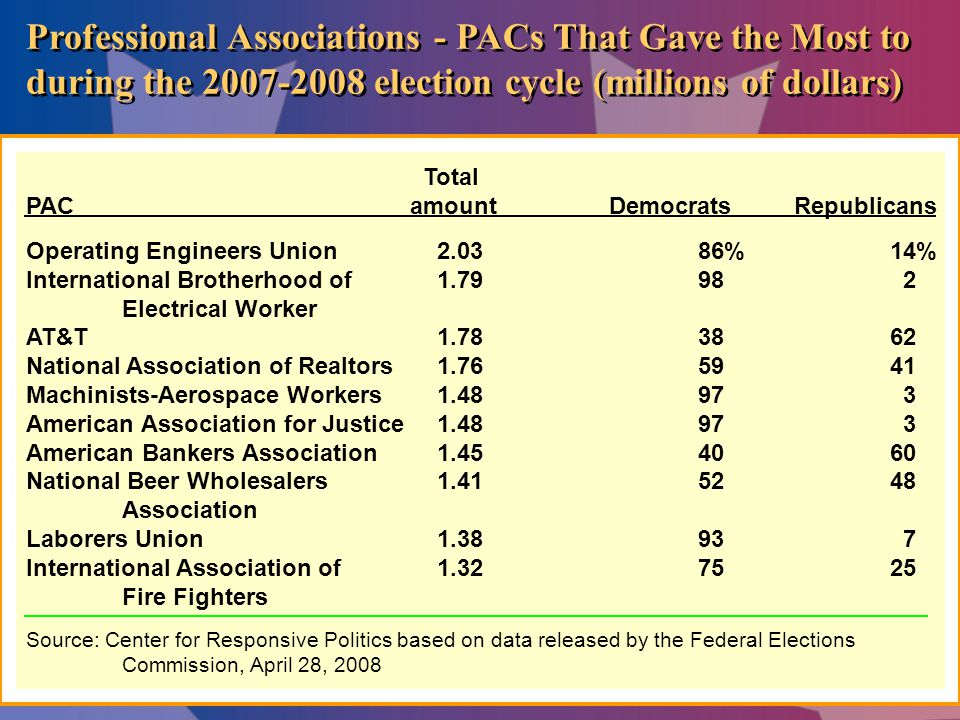 Professional Associations - PACs That Gave the Most to during the 2007-2008 election cycle (millions of dollars) Total PACamount DemocratsRepublicans