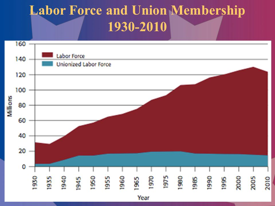 Labor Force and Union Membership 1930-2010