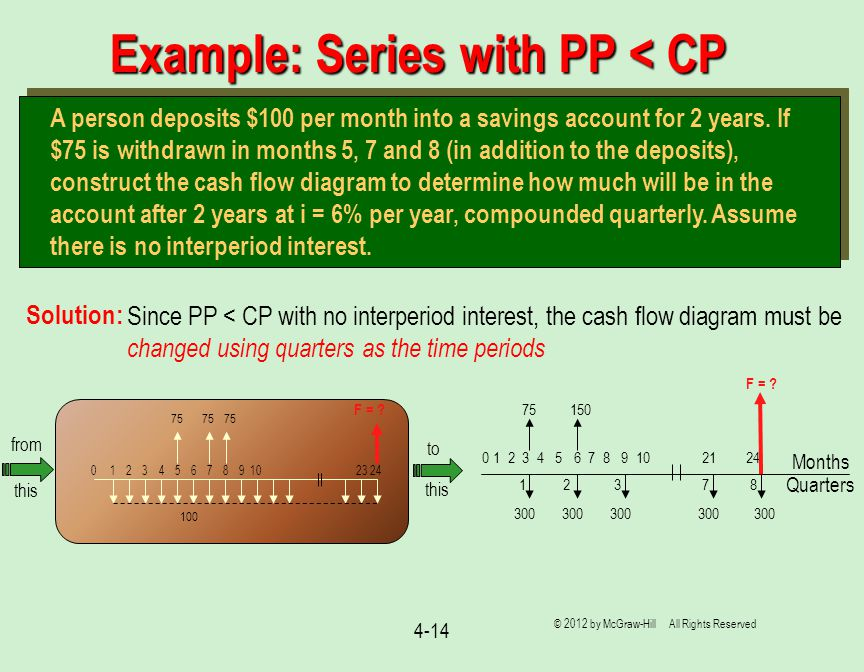 4-14 Example: Series with PP < CP Solution: A person deposits $100 per month into a savings account for 2 years. If $75 is withdrawn in months 5, 7 an