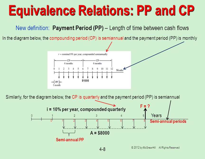 4-8 Equivalence Relations: PP and CP New definition: Payment Period (PP) – Length of time between cash flows In the diagram below, the compounding per