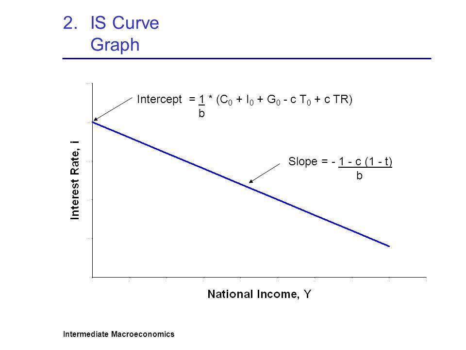 Intermediate Macroeconomics 2.IS Curve Graph Intercept = 1 * (C 0 + I 0 + G 0 - c T 0 + c TR) b Slope = - 1 - c (1 - t) b