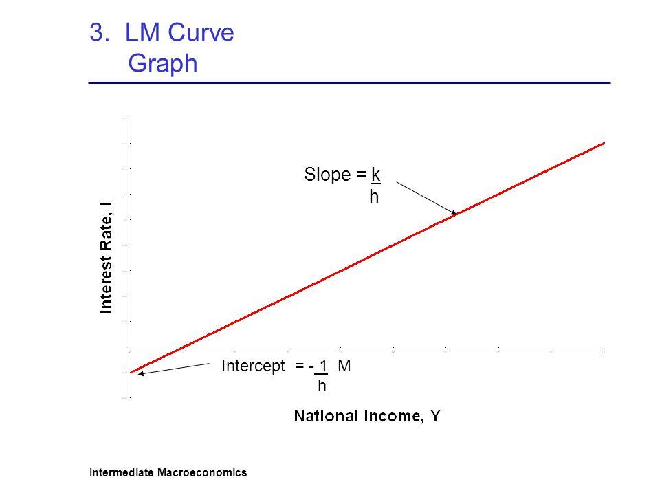Intermediate Macroeconomics 3. LM Curve Graph Intercept = - 1 M h Slope = k h