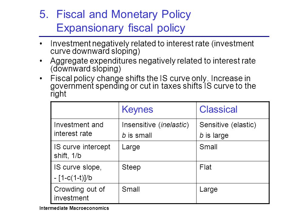 Intermediate Macroeconomics 5.Fiscal and Monetary Policy Expansionary fiscal policy Investment negatively related to interest rate (investment curve downward sloping) Aggregate expenditures negatively related to interest rate (downward sloping) Fiscal policy change shifts the IS curve only.
