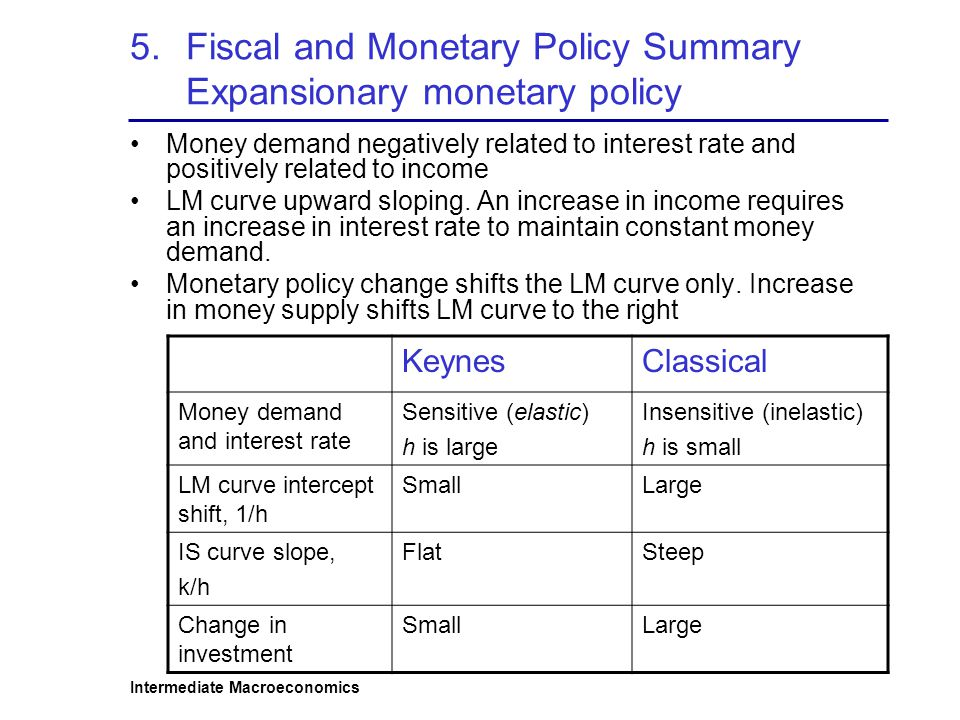 Intermediate Macroeconomics 5.Fiscal and Monetary Policy Summary Expansionary monetary policy Money demand negatively related to interest rate and positively related to income LM curve upward sloping.