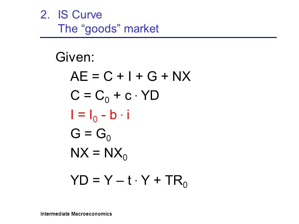 """Intermediate Macroeconomics 2.IS Curve The """"goods"""" market Given: AE = C + I + G + NX C = C 0 + c · YD I = I 0 - b · i G = G 0 NX = NX 0 YD = Y – t · Y"""