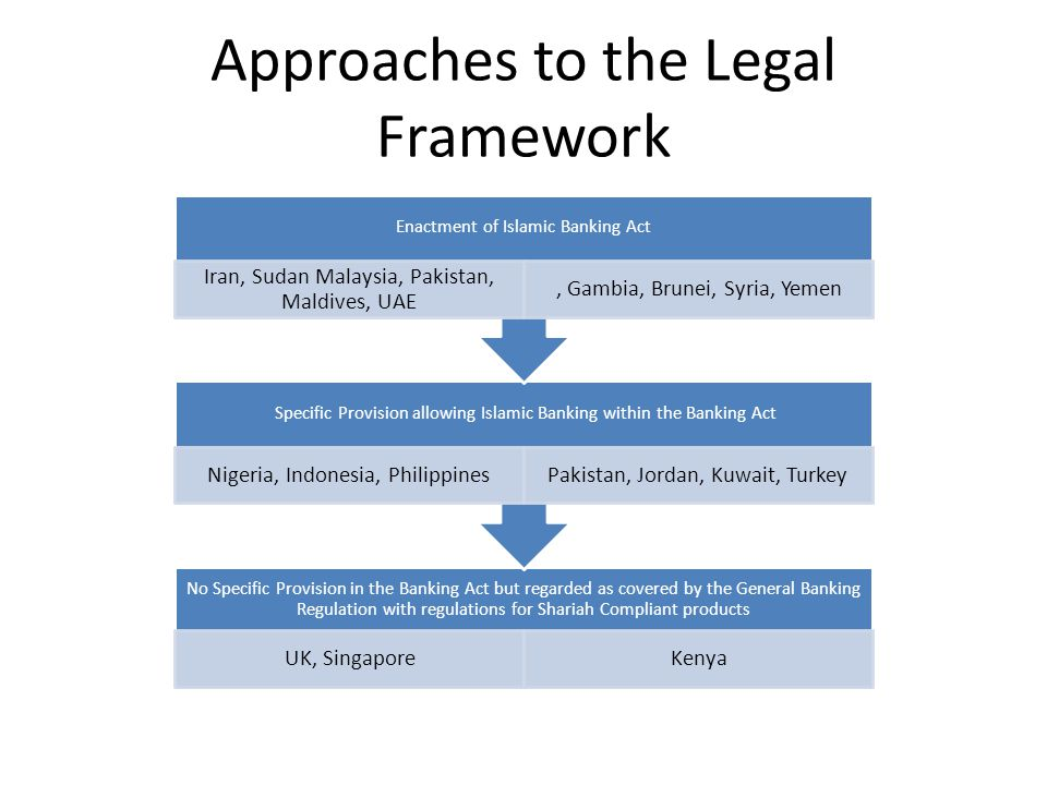 Approaches to the Legal Framework No Specific Provision in the Banking Act but regarded as covered by the General Banking Regulation with regulations