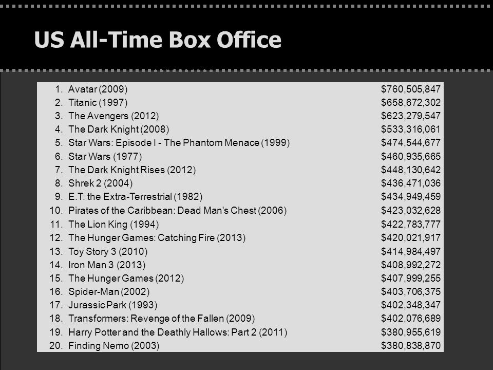 . US All-Time Box Office 1.Avatar (2009)$760,505,847 2.Titanic (1997)$658,672,302 3.The Avengers (2012)$623,279,547 4.The Dark Knight (2008)$533,316,0