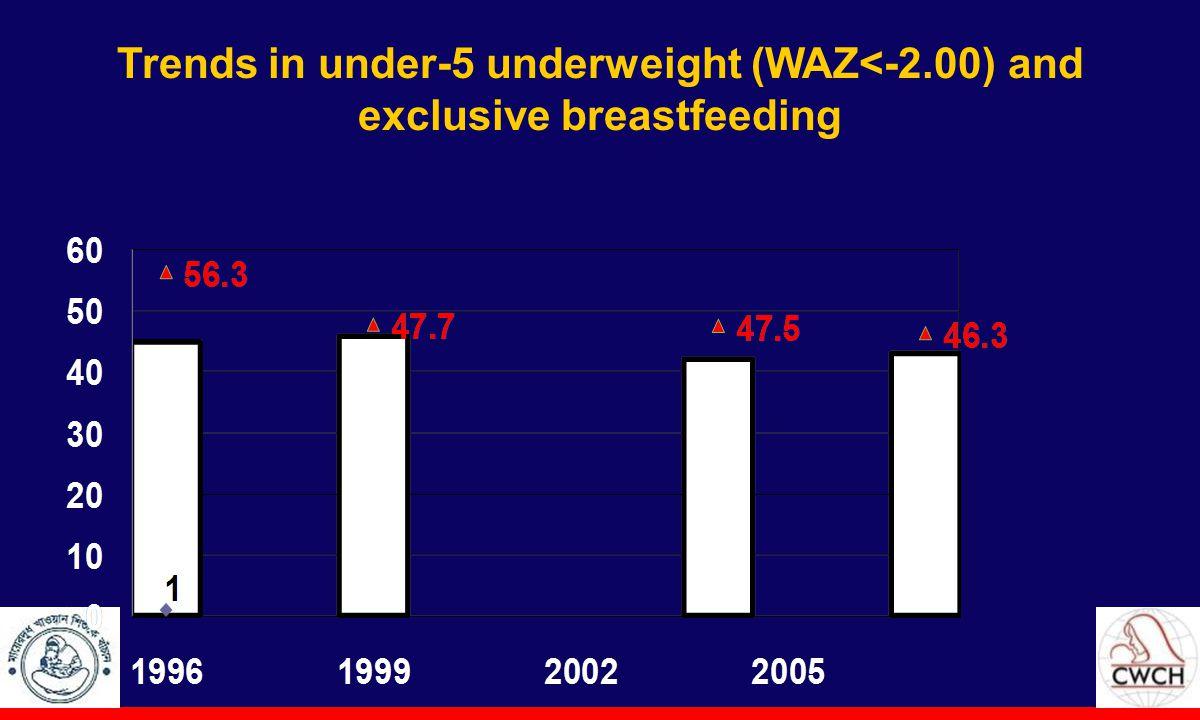 Trends in under-5 underweight (WAZ<-2.00) and exclusive breastfeeding