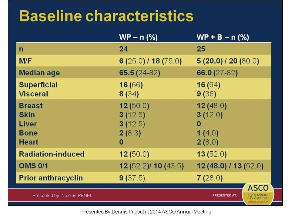 Baseline characteristics Presented By Dennis Priebat at 2014 ASCO Annual Meeting