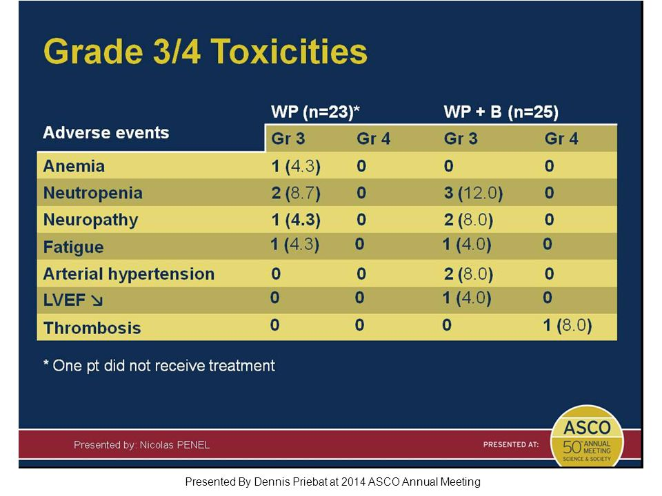 Grade 3/4 Toxicities Presented By Dennis Priebat at 2014 ASCO Annual Meeting