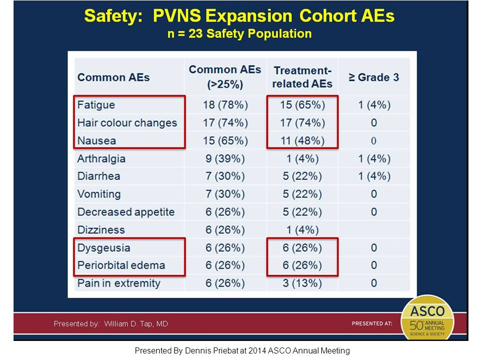 Safety: PVNS Expansion Cohort AEs n = 23 Safety Population Presented By Dennis Priebat at 2014 ASCO Annual Meeting