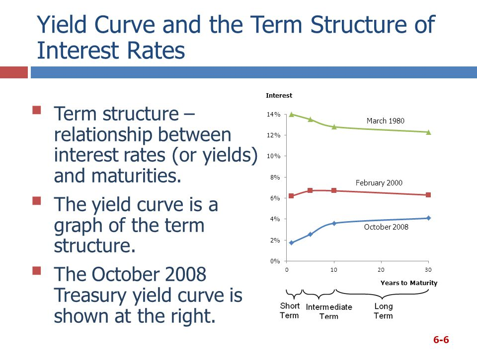 Constructing the Yield Curve: Inflation 6-7  Step 1 – Find the average expected inflation rate over Years 1 to N: