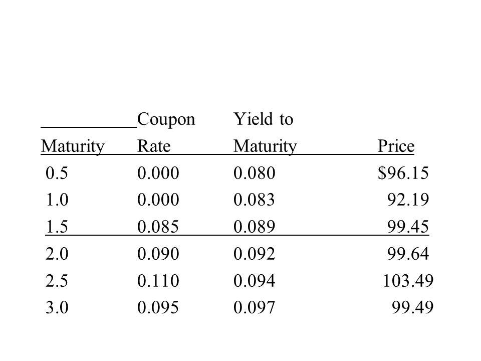 CouponYield to MaturityRateMaturityPrice 0.50.0000.080$96.15 1.00.0000.083 92.19 1.50.0850.089 99.45 2.00.0900.092 99.64 2.50.1100.094 103.49 3.00.0950.097 99.49