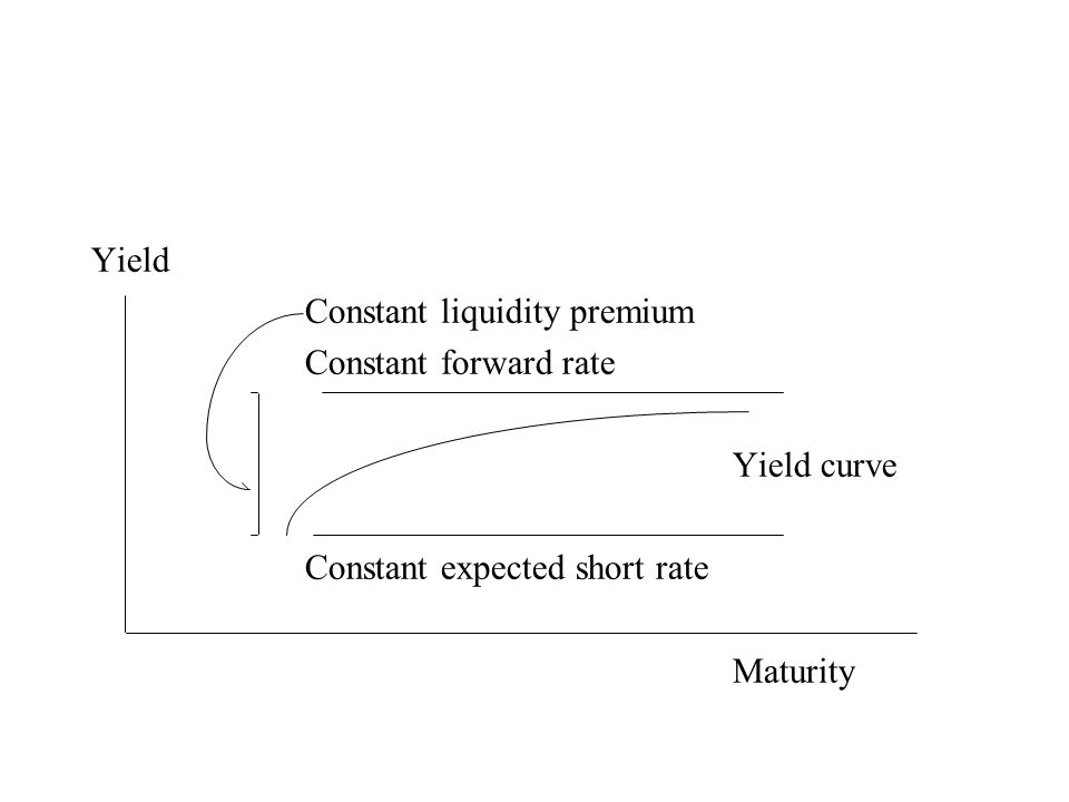 Yield Constant liquidity premium Constant forward rate Yield curve Constant expected short rate Maturity