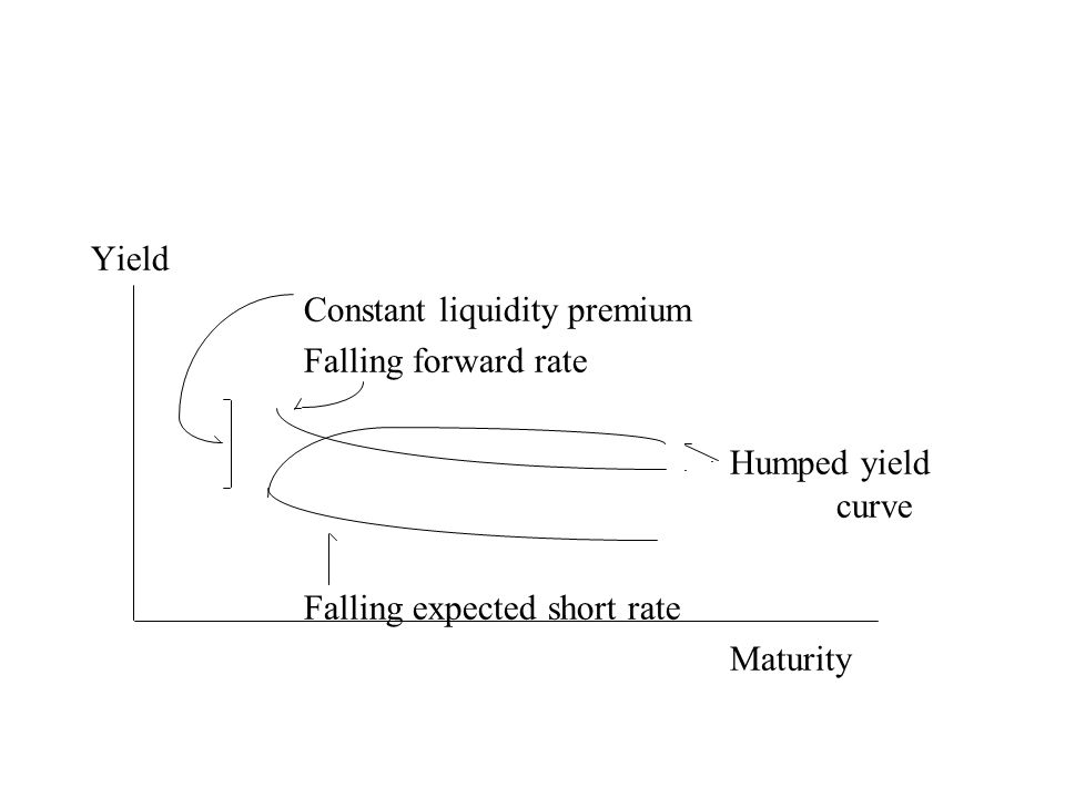 Yield Constant liquidity premium Falling forward rate Humped yield curve Falling expected short rate Maturity
