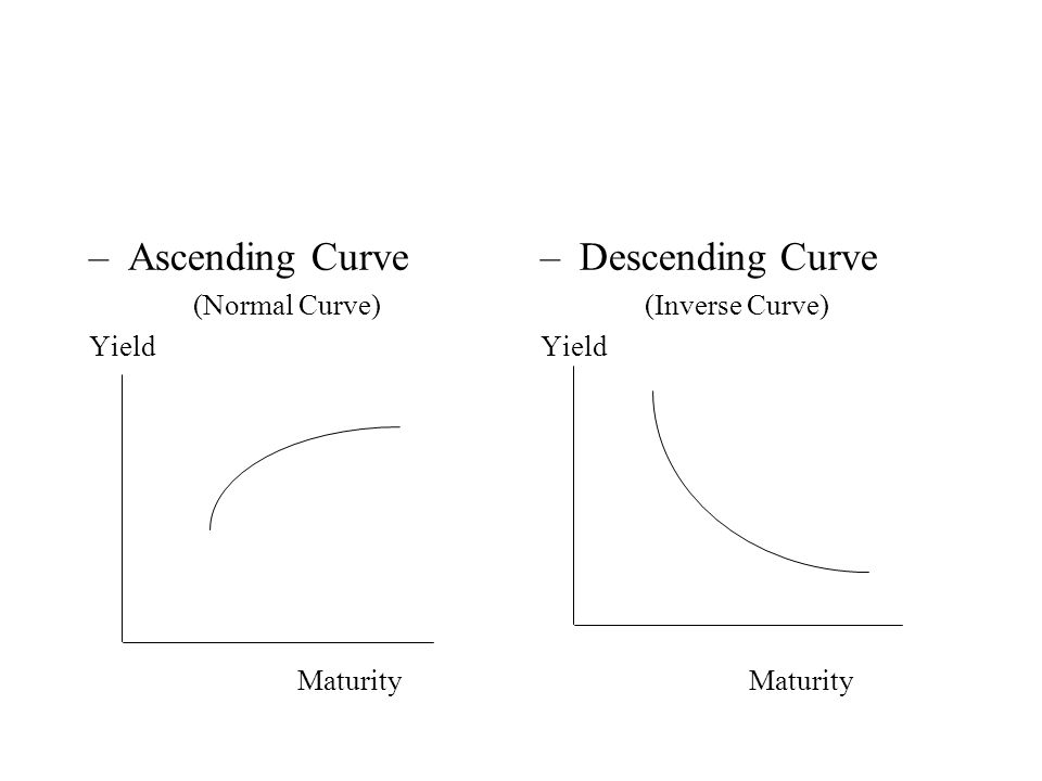 –Ascending Curve (Normal Curve) Yield Maturity –Descending Curve (Inverse Curve) Yield Maturity