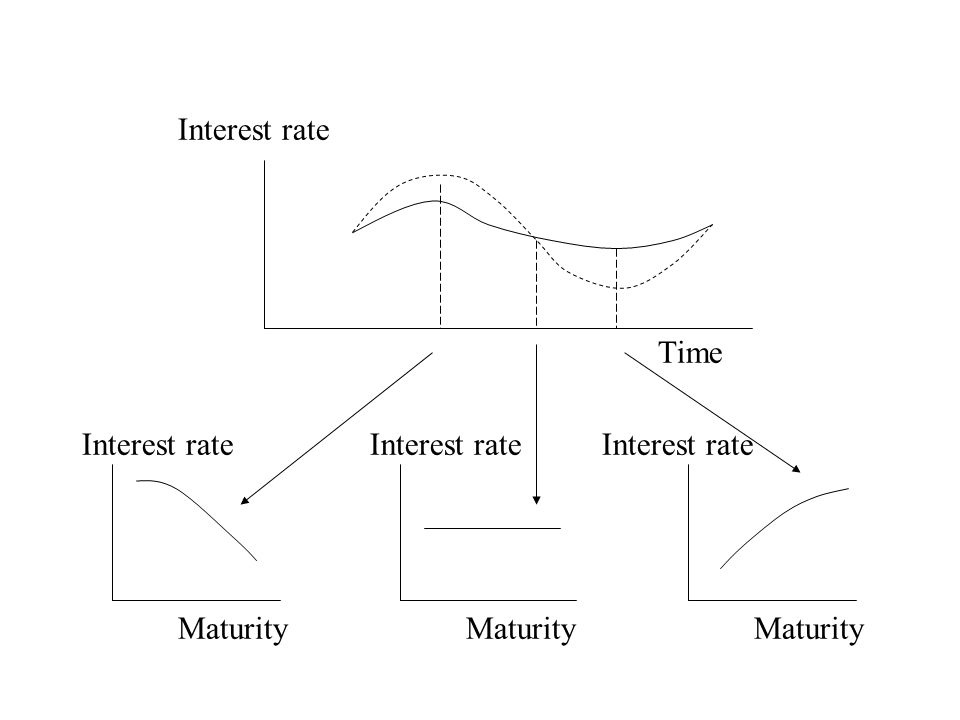 Interest rate Time Interest rateInterest rate Interest rate MaturityMaturityMaturity