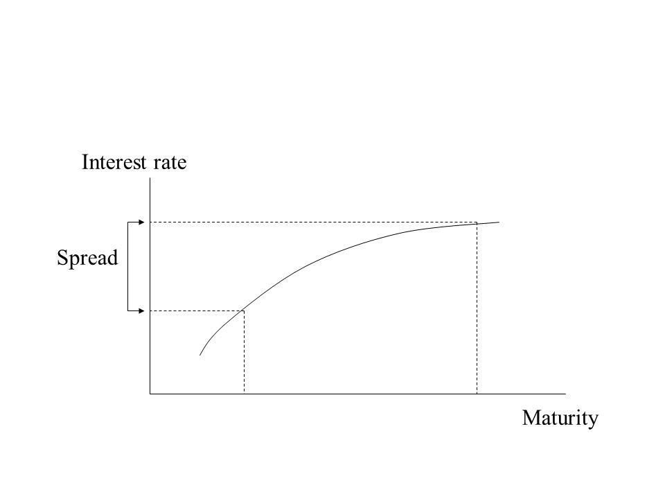 Interest rate Spread Maturity