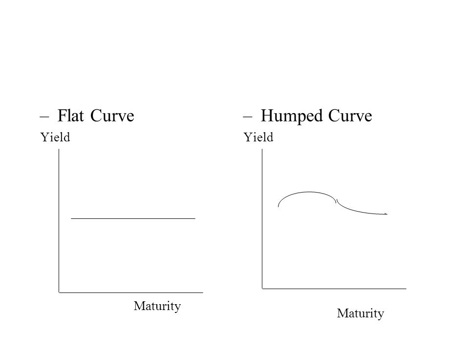 –Flat Curve Yield Maturity –Humped Curve Yield Maturity