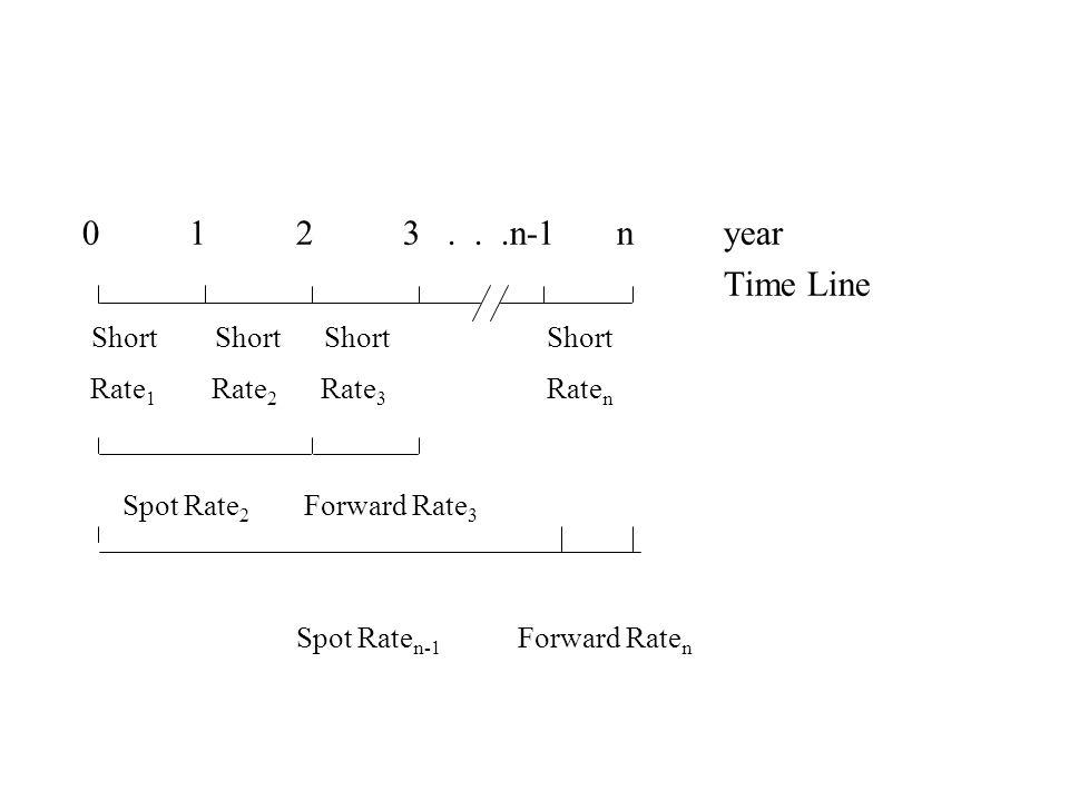 0123...n-1n year Time Line Short Short Short Short Rate 1 Rate 2 Rate 3 Rate n Spot Rate 2 Forward Rate 3 Spot Rate n-1 Forward Rate n