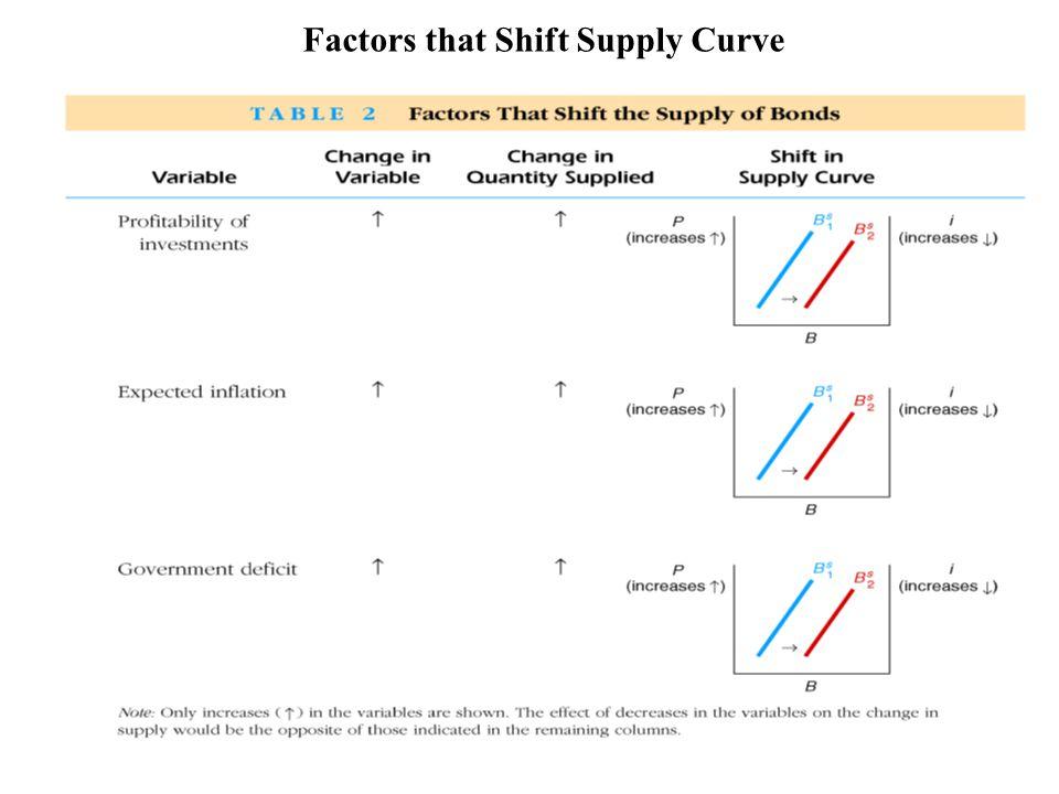 5.5-11 Factors that Shift Supply Curve