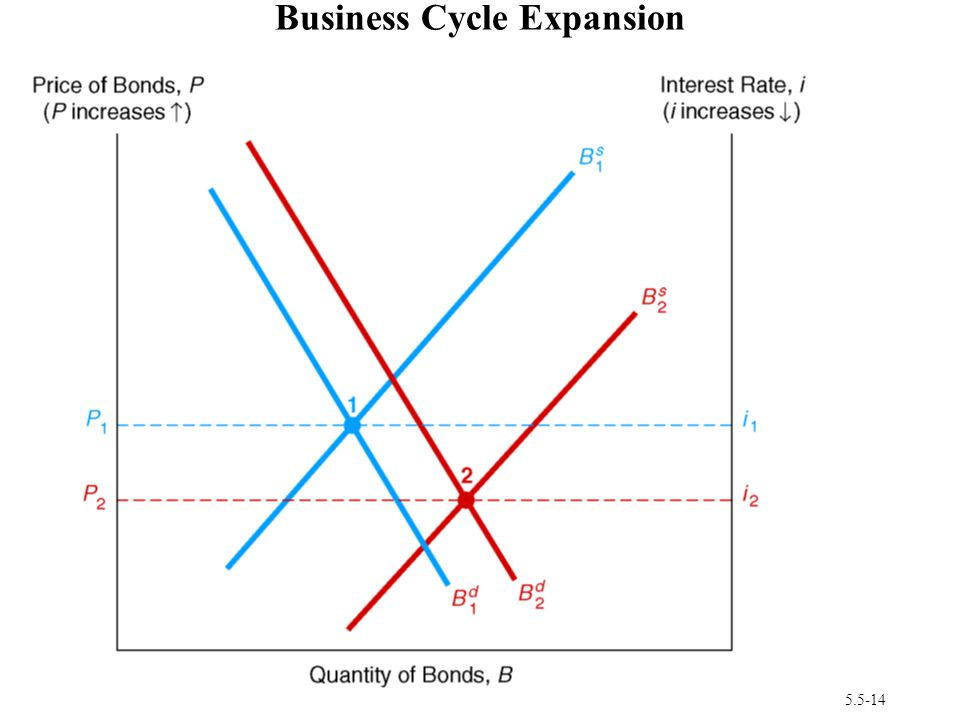 5.5-14 Business Cycle Expansion 1.Wealth , B d , B d shifts out to right 2.Investment , B s , B s shifts right 3.If B s shifts more than B d then