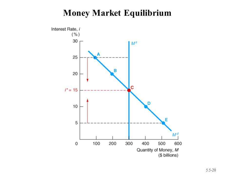 5.5-20 Money Market Equilibrium