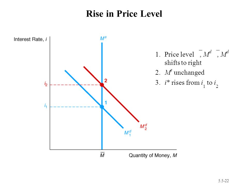 5.5-22 Rise in Price Level 1.Price level , M d , M d shifts to right 2.M s unchanged 3.i* rises from i 1 to i 2