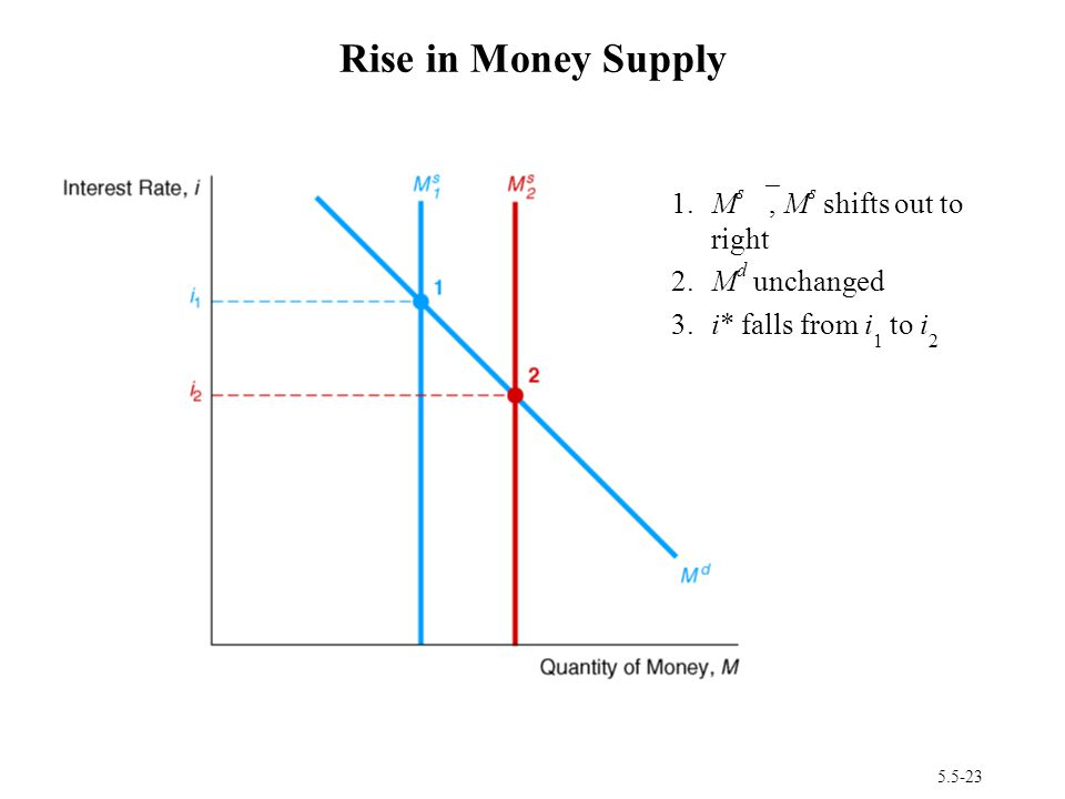 5.5-23 Rise in Money Supply 1.M s , M s shifts out to right 2.M d unchanged 3.i* falls from i 1 to i 2