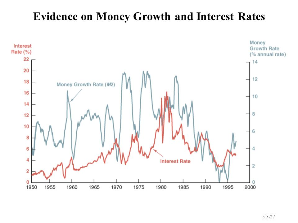 5.5-27 Evidence on Money Growth and Interest Rates