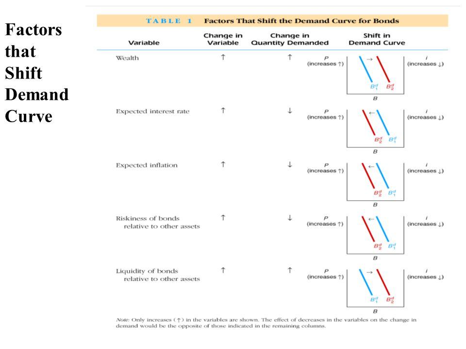 5.5-9 Factors that Shift Demand Curve