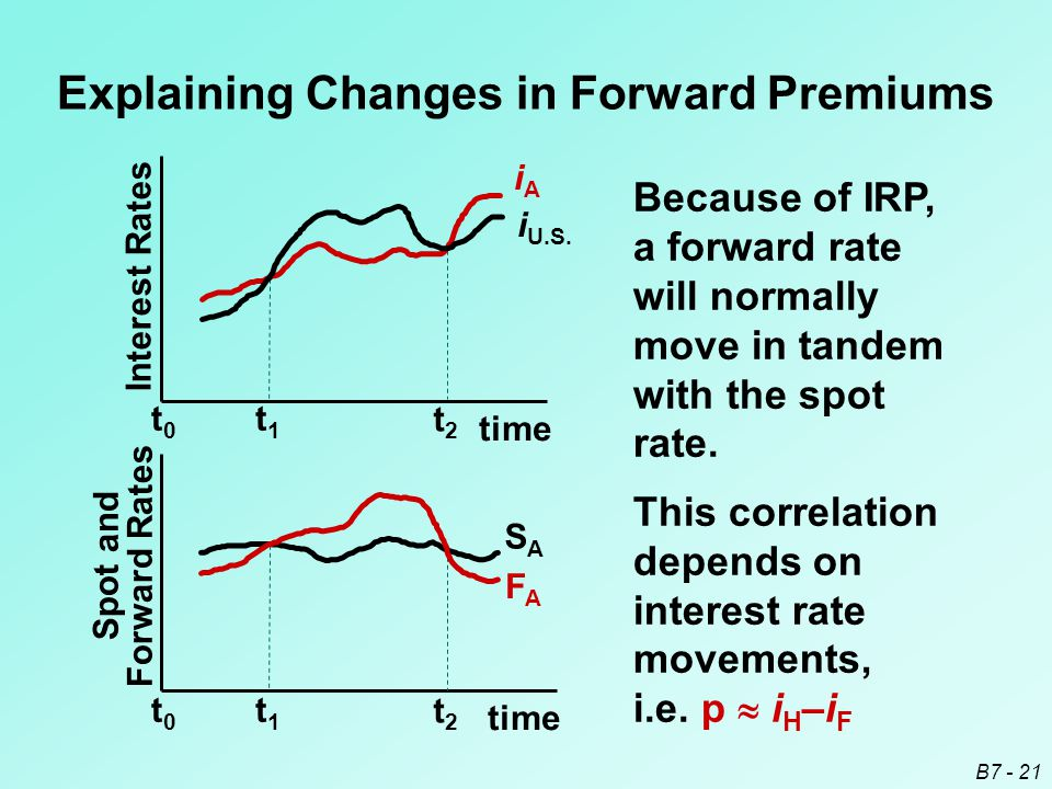 B7 - 21 Because of IRP, a forward rate will normally move in tandem with the spot rate.