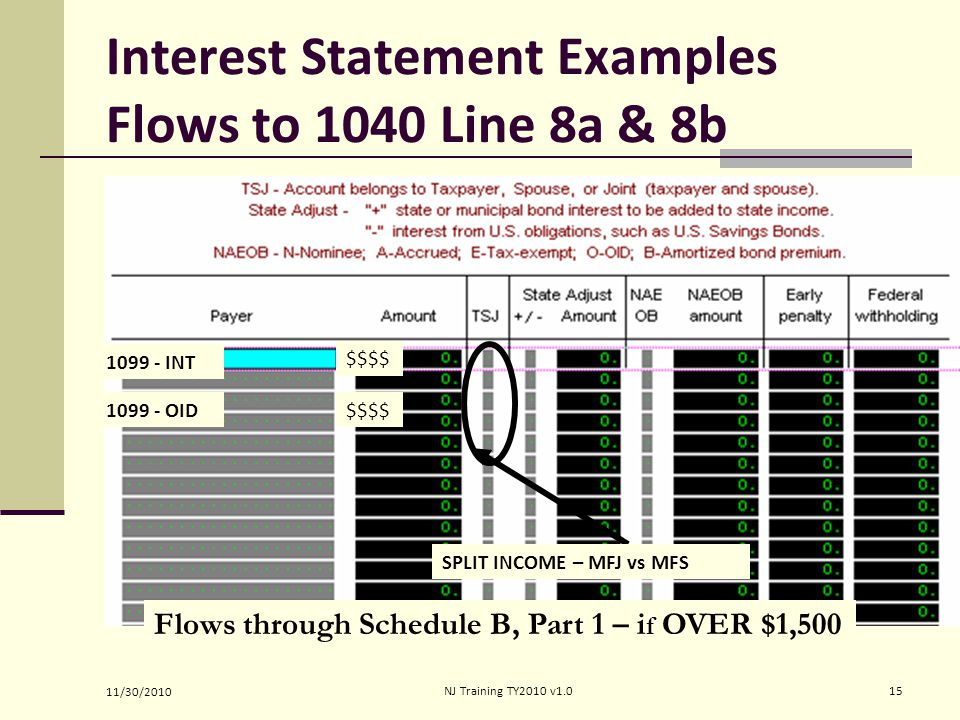 Interest Statement Examples Flows to 1040 Line 8a & 8b Flows through Schedule B, Part 1 – i f OVER $1,500 1099 - INT 1099 - OID $$$$ SPLIT INCOME – MFJ vs MFS 11/30/2010 15NJ Training TY2010 v1.0