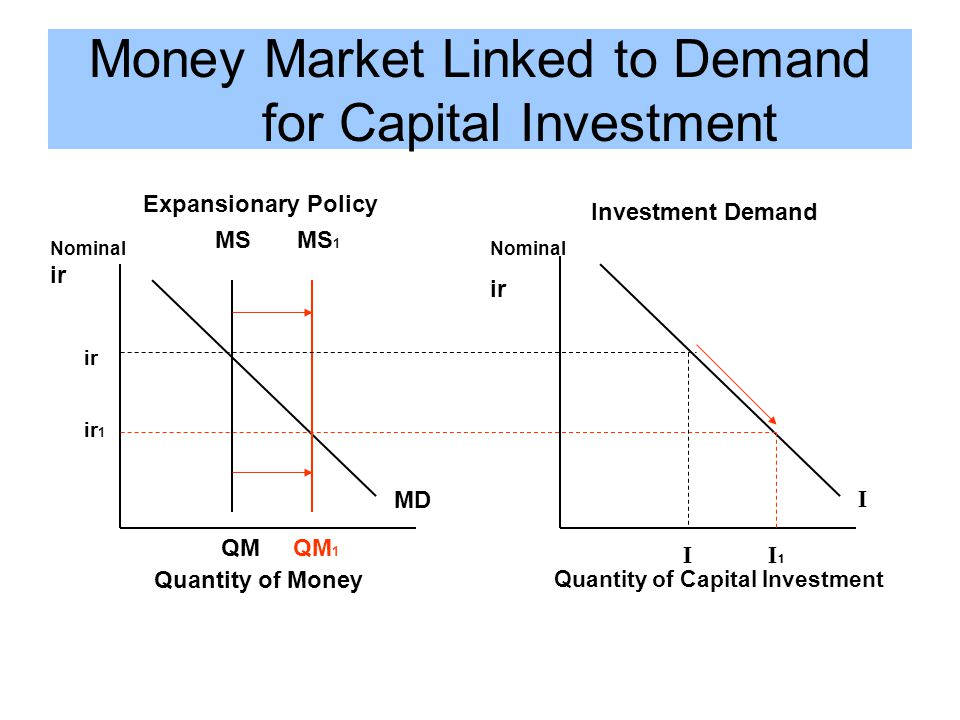 Money Market Linked to Demand for Capital Investment Expansionary Policy MS MS 1 MD Nominal ir ir ir 1 QM QM 1 Quantity of Money Investment Demand I Nominal ir I I 1 Quantity of Capital Investment