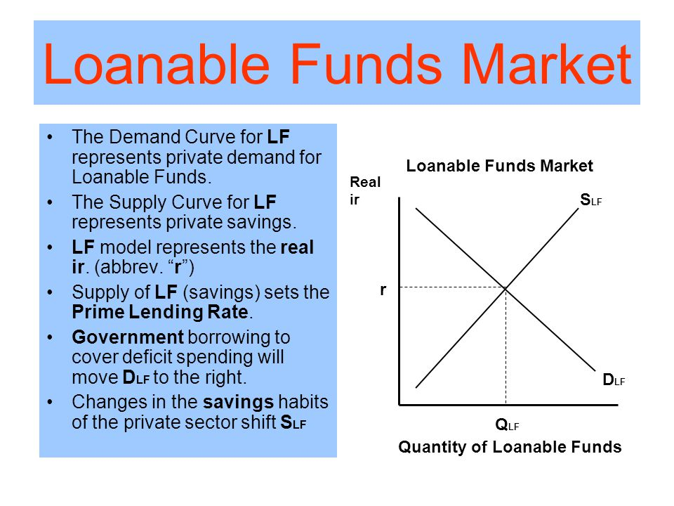 Loanable Funds Market The Demand Curve for LF represents private demand for Loanable Funds.