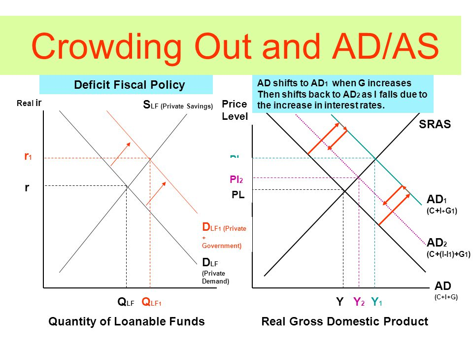 Crowding Out and AD/AS Deficit Fiscal Policy S LF (Private Savings) D LF (Private Demand) D LF 1 (Private + Government) Real ir r 1 r Q LF Q LF 1 AD (C+I+G) AD 1 (C+I + G 1 ) AD 2 (C+(I-I 1 )+G 1 ) Price Level AD shifts to AD 1 when G increases Then shifts back to AD 2 as I falls due to the increase in interest rates.