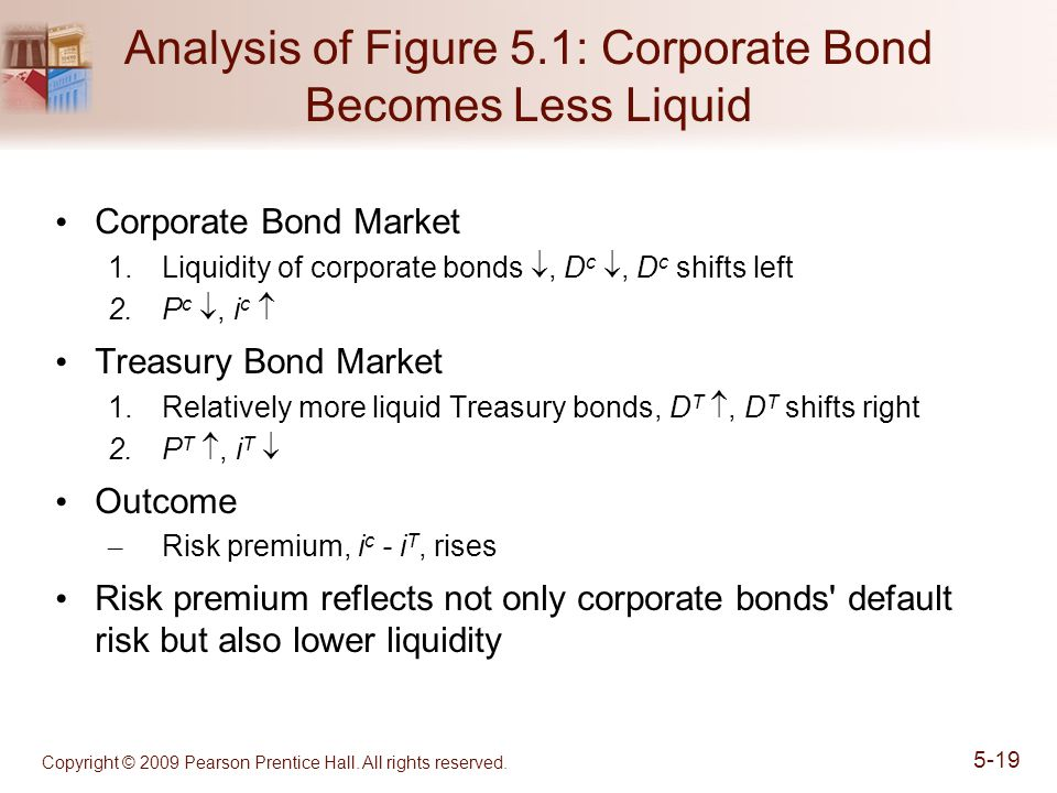 Copyright © 2009 Pearson Prentice Hall. All rights reserved. 5-19 Analysis of Figure 5.1: Corporate Bond Becomes Less Liquid Corporate Bond Market 1.L