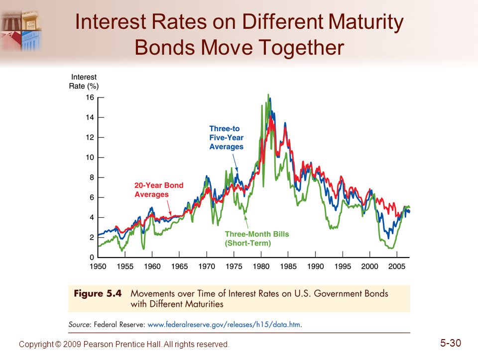Copyright © 2009 Pearson Prentice Hall. All rights reserved. 5-30 Interest Rates on Different Maturity Bonds Move Together