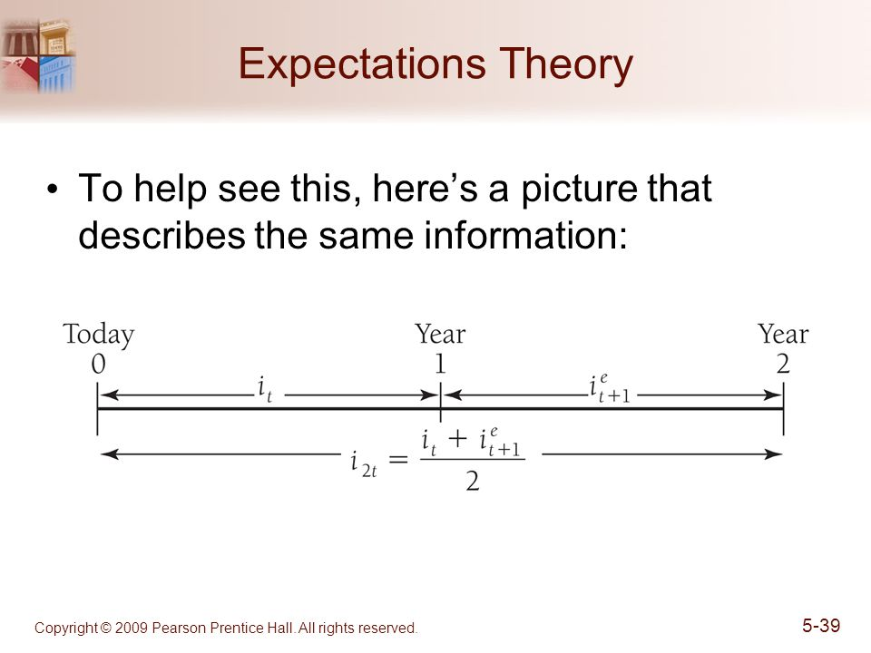 Copyright © 2009 Pearson Prentice Hall. All rights reserved. 5-39 Expectations Theory To help see this, here's a picture that describes the same infor