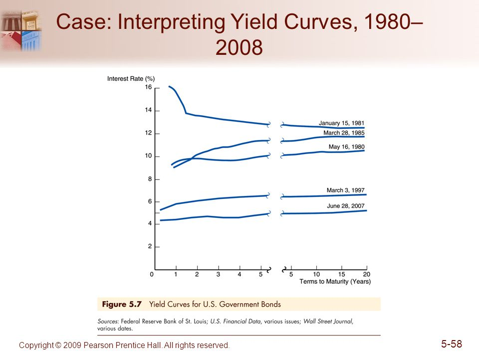 Copyright © 2009 Pearson Prentice Hall. All rights reserved. 5-58 Case: Interpreting Yield Curves, 1980– 2008