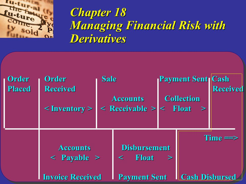 Copyright  2005 by Thomson Learning, Inc. Chapter 18 Managing Financial Risk with Derivatives Order Order Sale Payment Sent Cash Placed Received Rece