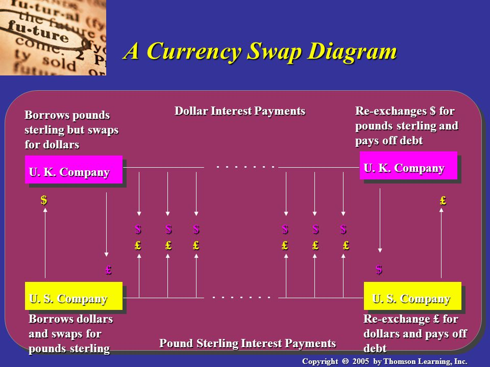 Copyright  2005 by Thomson Learning, Inc. A Currency Swap Diagram U.