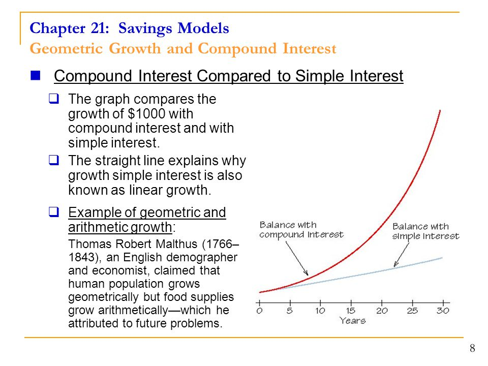 Chapter 21: Savings Models Geometric Growth and Compound Interest 8 Compound Interest Compared to Simple Interest  The graph compares the growth of $1000 with compound interest and with simple interest.