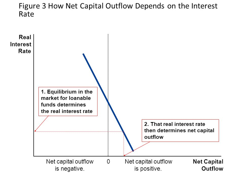 Figure 3 How Net Capital Outflow Depends on the Interest Rate 0 Net Capital Outflow Net capital outflow is negative.