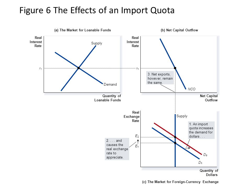 Figure 6 The Effects of an Import Quota (a) The Market for Loanable Funds(b) Net Capital Outflow Real Interest Rate Real Interest Rate (c) The Market for Foreign-Currency Exchange Quantity of Dollars Quantity of Loanable Funds Net Capital Outflow Real Exchange Rate rr Supply Demand NCO D D 3.