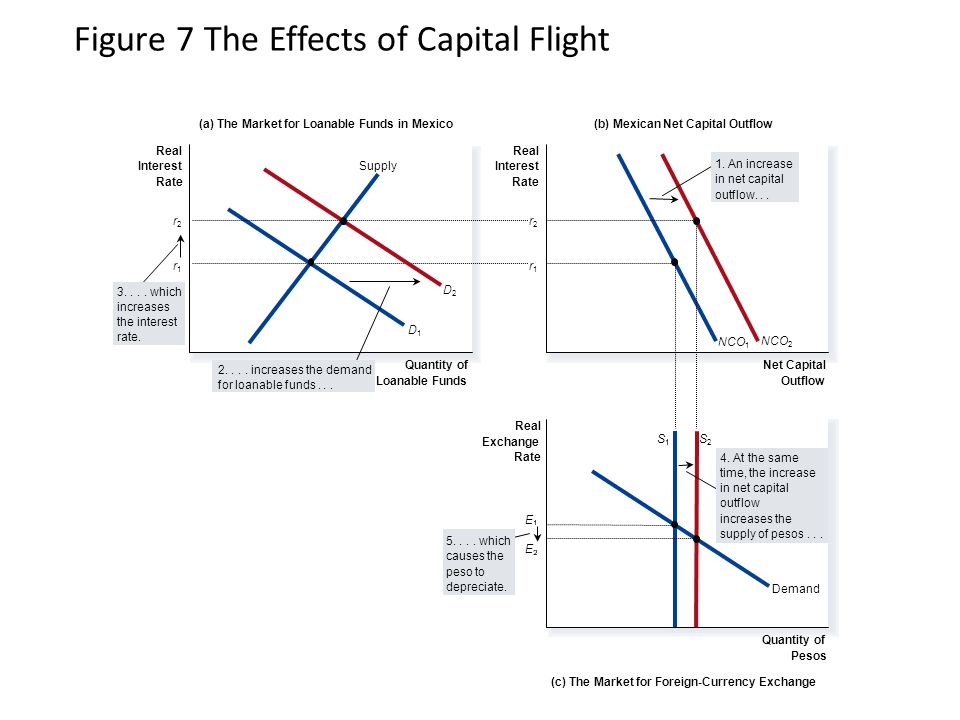 Figure 7 The Effects of Capital Flight (a) The Market for Loanable Funds in Mexico(b) Mexican Net Capital Outflow Real Interest Rate Real Interest Rate (c) The Market for Foreign-Currency Exchange Quantity of Pesos Quantity of Loanable Funds Net Capital Outflow Real Exchange Rate r1r1 r1r1 D1D1 D2D2 E Demand SS2S2 Supply NCO 2 NCO 1 1.